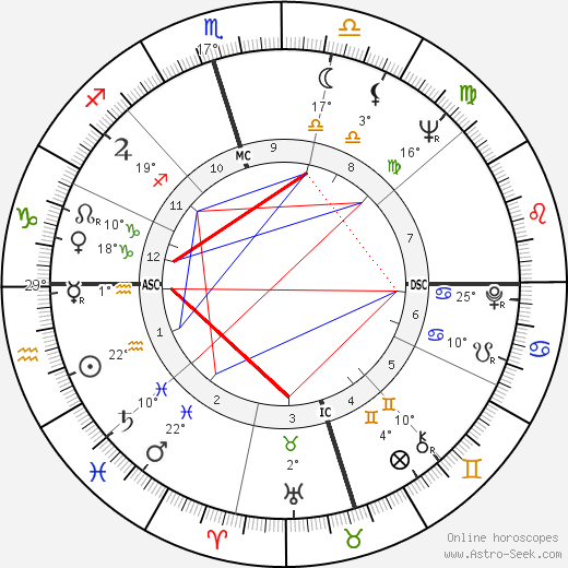 Joe Don Baker birth chart, biography, wikipedia 2018, 2019