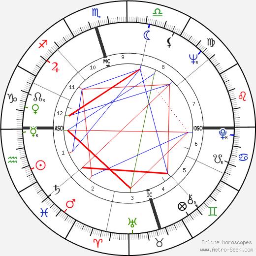 Joe Don Baker astro natal birth chart, Joe Don Baker horoscope, astrology