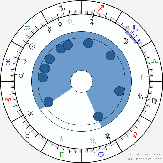 Juhani Lehtola wikipedia, horoscope, astrology, instagram