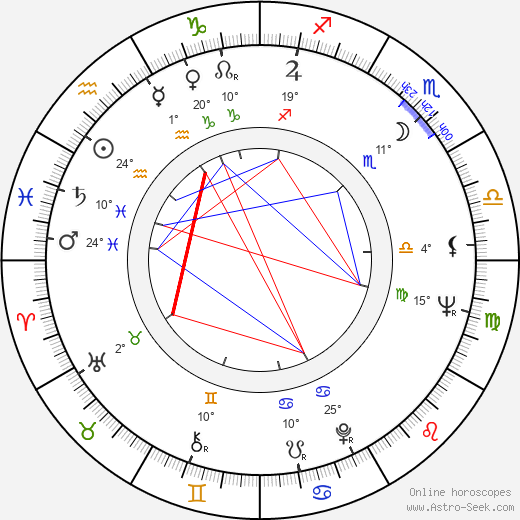 Juhani Lehtola birth chart, biography, wikipedia 2019, 2020