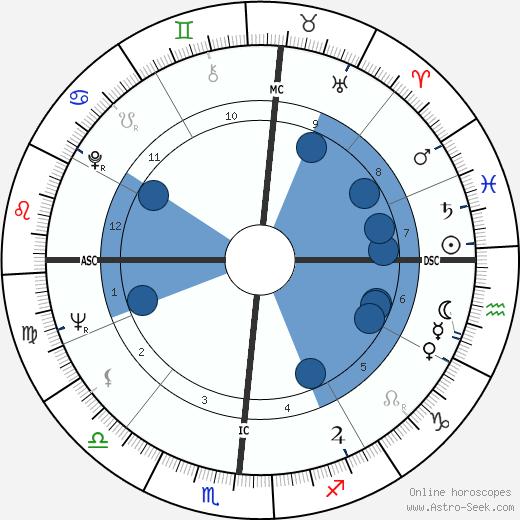 Lee Ludwig Hart wikipedia, horoscope, astrology, instagram
