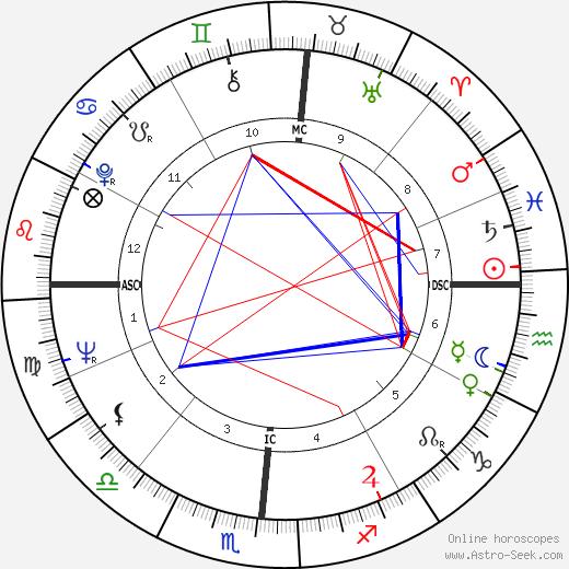 Lee Ludwig Hart tema natale, oroscopo, Lee Ludwig Hart oroscopi gratuiti, astrologia
