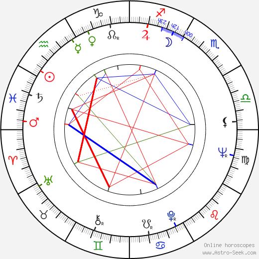 Leopold Haverl день рождения гороскоп, Leopold Haverl Натальная карта онлайн