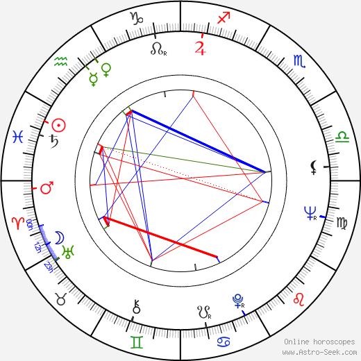 Manmohan Desai tema natale, oroscopo, Manmohan Desai oroscopi gratuiti, astrologia