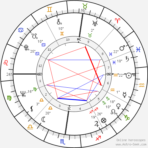 Martial Raysse birth chart, biography, wikipedia 2018, 2019