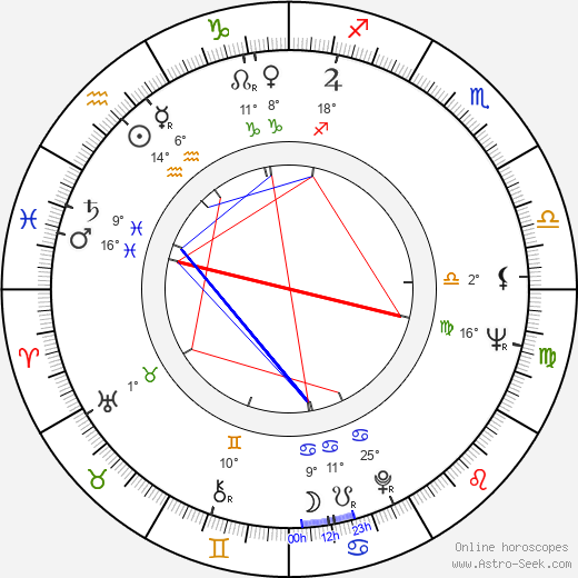 Milan Tichý-Kohák birth chart, biography, wikipedia 2019, 2020