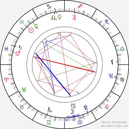 Milan Tichý-Kohák birth chart, Milan Tichý-Kohák astro natal horoscope, astrology