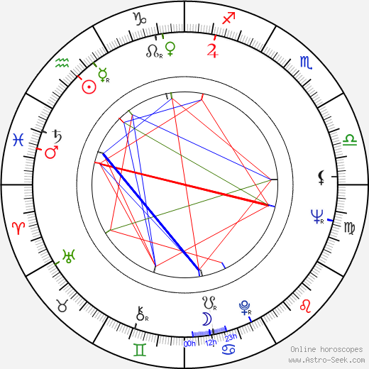 Milan Tichý-Kohák astro natal birth chart, Milan Tichý-Kohák horoscope, astrology