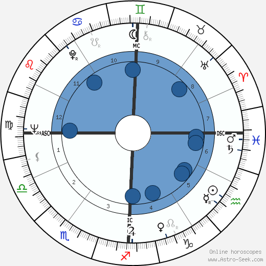 Nicole Catala wikipedia, horoscope, astrology, instagram