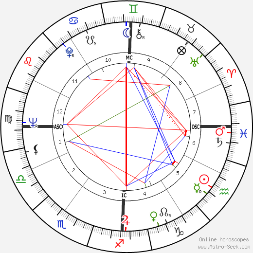 Nicole Catala tema natale, oroscopo, Nicole Catala oroscopi gratuiti, astrologia