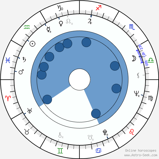 Paul Shenar wikipedia, horoscope, astrology, instagram