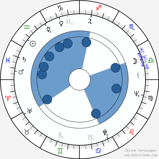 Raúl Artigot wikipedia, horoscope, astrology, instagram