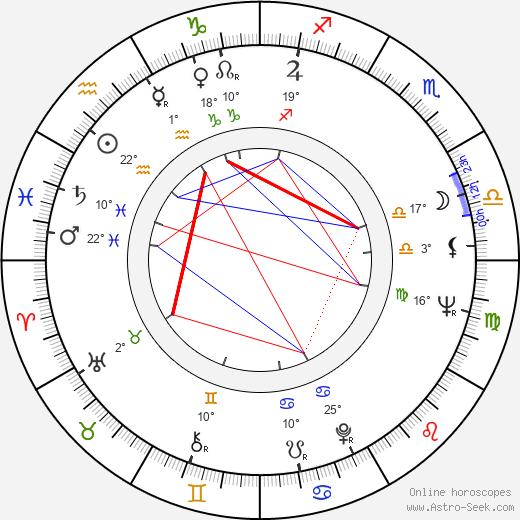 Raúl Artigot birth chart, biography, wikipedia 2018, 2019