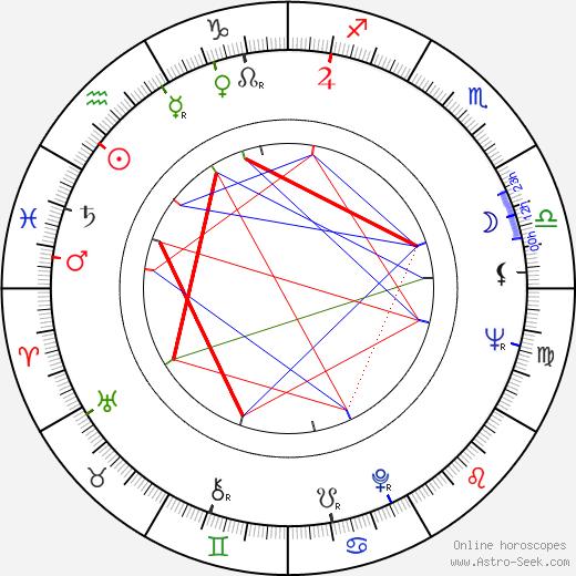 Raúl Artigot astro natal birth chart, Raúl Artigot horoscope, astrology