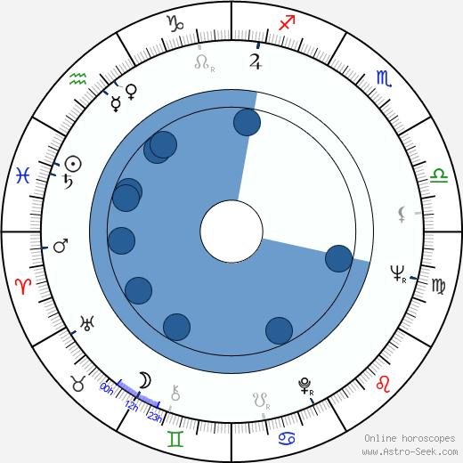 Richard John Egan wikipedia, horoscope, astrology, instagram
