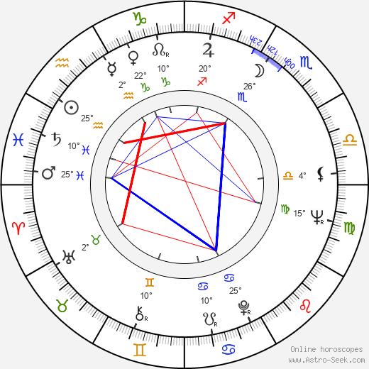 Richard Michaels birth chart, biography, wikipedia 2019, 2020