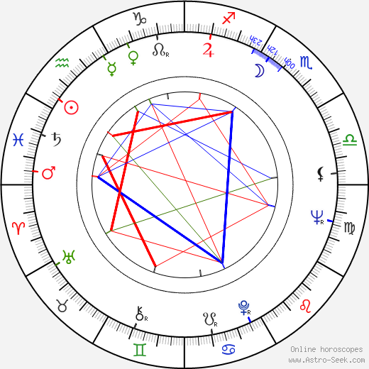 Richard Michaels astro natal birth chart, Richard Michaels horoscope, astrology