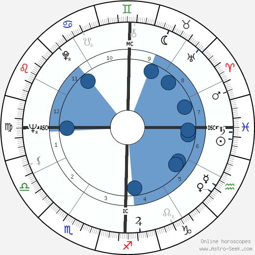 Roger Mahony wikipedia, horoscope, astrology, instagram