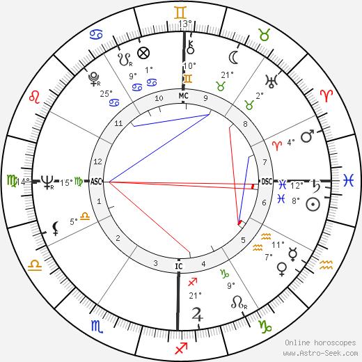 Roger Mahony birth chart, biography, wikipedia 2019, 2020