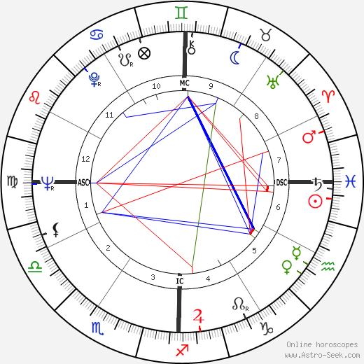 Roger Mahony birth chart, Roger Mahony astro natal horoscope, astrology