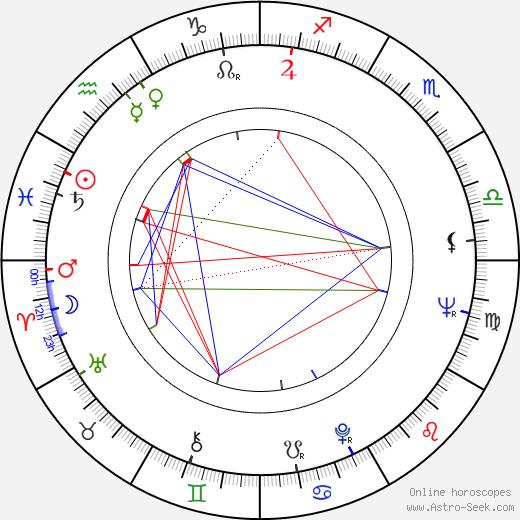 Saša Rašilov Jr. astro natal birth chart, Saša Rašilov Jr. horoscope, astrology