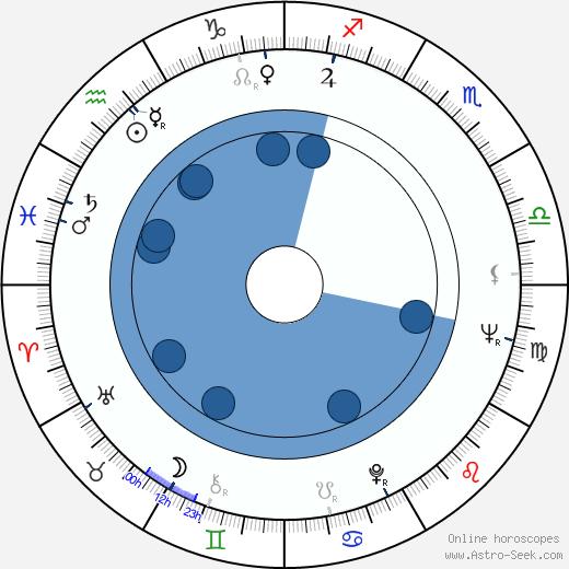 Serge Korber wikipedia, horoscope, astrology, instagram