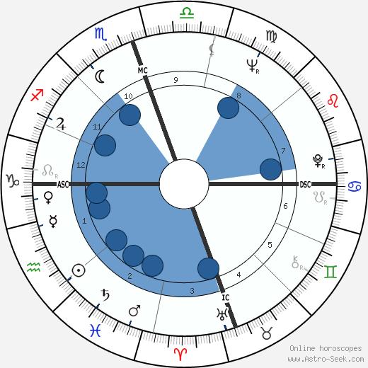 Skip Montgomery wikipedia, horoscope, astrology, instagram