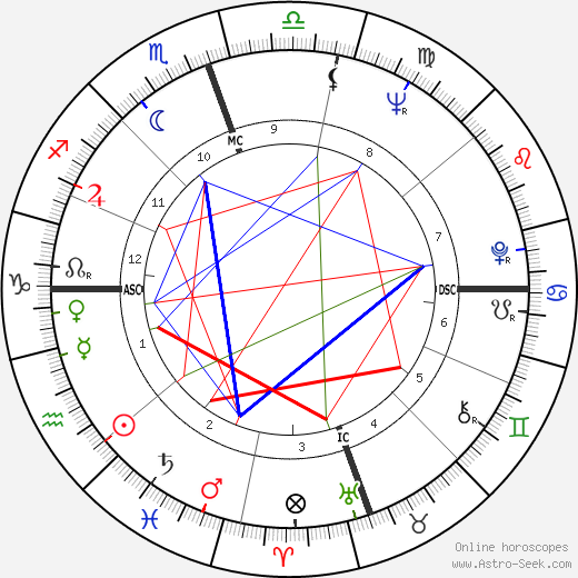 Skip Montgomery tema natale, oroscopo, Skip Montgomery oroscopi gratuiti, astrologia