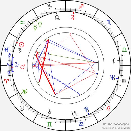 Wladyslaw Kowalski день рождения гороскоп, Wladyslaw Kowalski Натальная карта онлайн