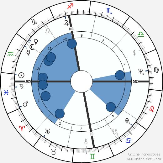 Wynn Hawkins wikipedia, horoscope, astrology, instagram