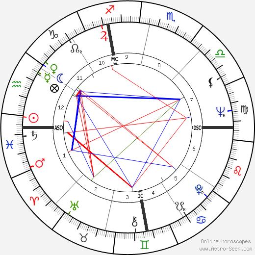 Wynn Hawkins tema natale, oroscopo, Wynn Hawkins oroscopi gratuiti, astrologia