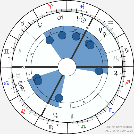 Achille Occhetto horoscope, astrology, sign, zodiac, date of birth, instagram