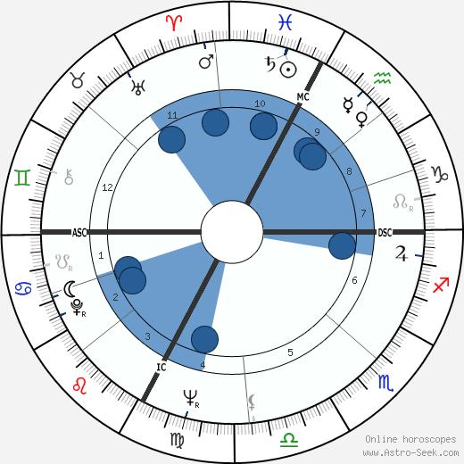 Achille Occhetto wikipedia, horoscope, astrology, instagram