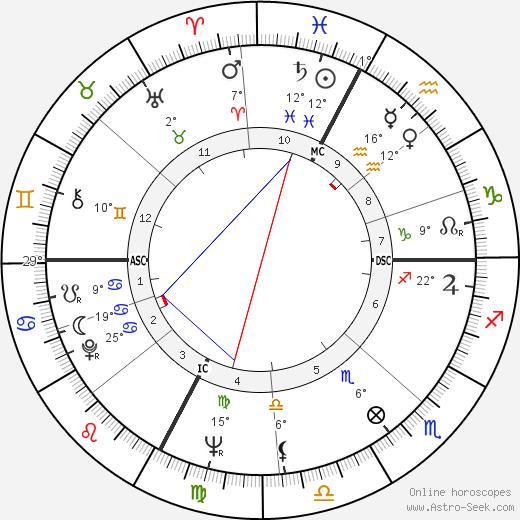 Achille Occhetto birth chart, biography, wikipedia 2018, 2019
