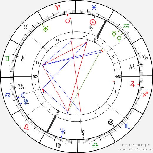 Achille Occhetto astro natal birth chart, Achille Occhetto horoscope, astrology
