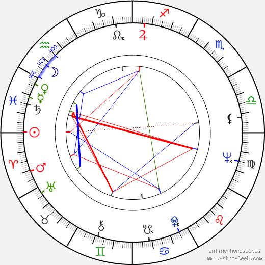 Alberto Seixas Santos birth chart, Alberto Seixas Santos astro natal horoscope, astrology