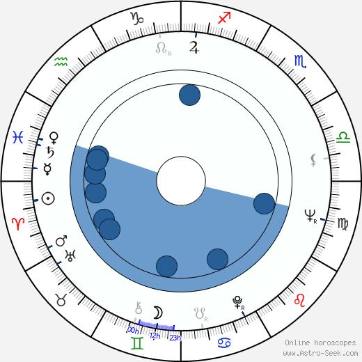 Amancio Ortega wikipedia, horoscope, astrology, instagram