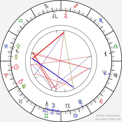 Amancio Ortega birth chart, Amancio Ortega astro natal horoscope, astrology