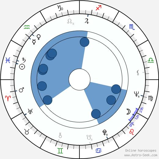 Angelino Fons wikipedia, horoscope, astrology, instagram