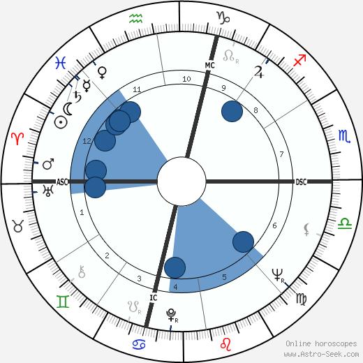 Annamaria Gambineri wikipedia, horoscope, astrology, instagram