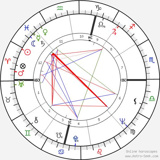 Annamaria Gambineri день рождения гороскоп, Annamaria Gambineri Натальная карта онлайн