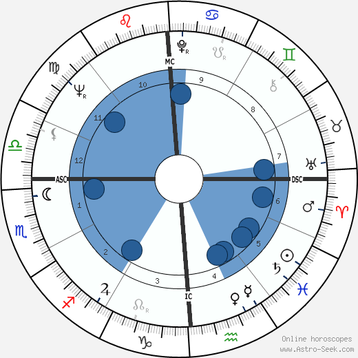 Antonin Scalia wikipedia, horoscope, astrology, instagram