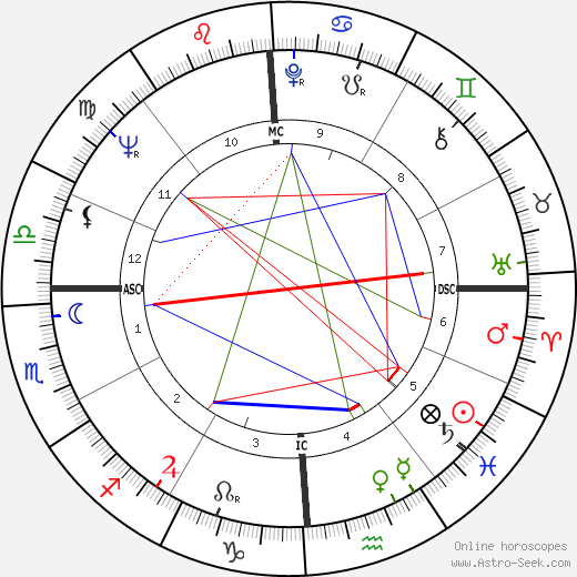 Antonin Scalia astro natal birth chart, Antonin Scalia horoscope, astrology