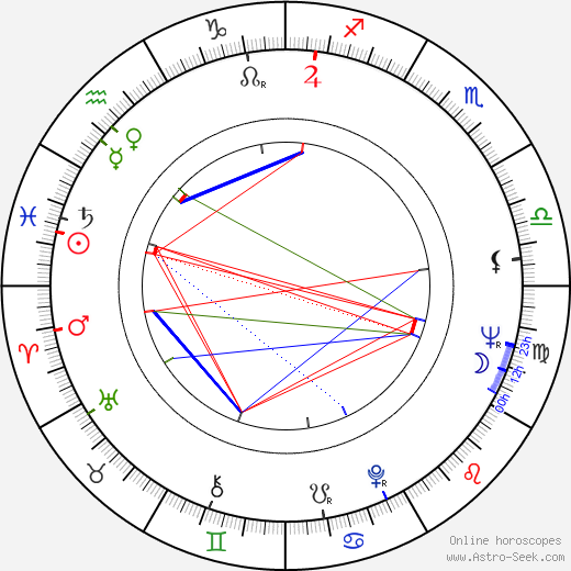 Antonio Mercero astro natal birth chart, Antonio Mercero horoscope, astrology