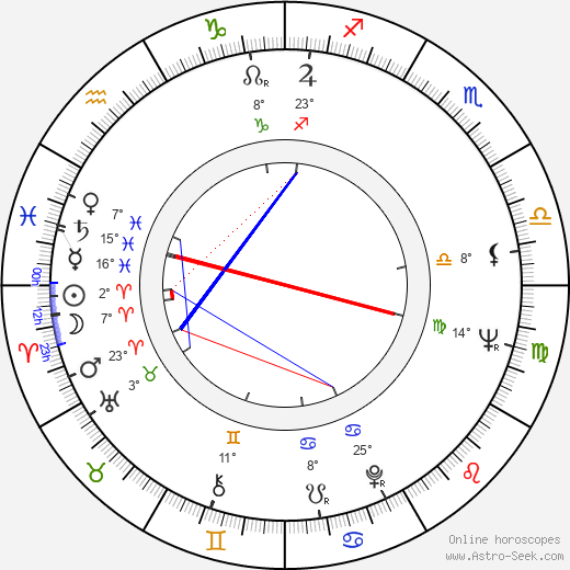 Bruce Kessler birth chart, biography, wikipedia 2019, 2020