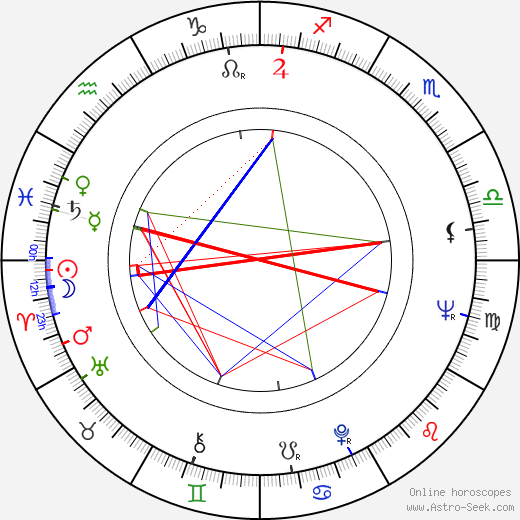 Bruce Kessler tema natale, oroscopo, Bruce Kessler oroscopi gratuiti, astrologia