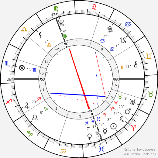 Claude Faraldo birth chart, biography, wikipedia 2017, 2018