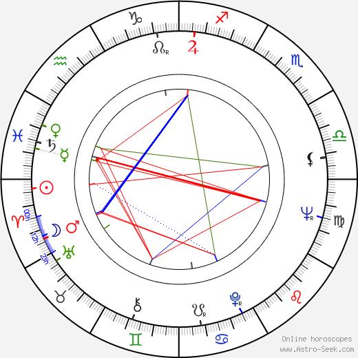 David Suzuki birth chart, David Suzuki astro natal horoscope, astrology