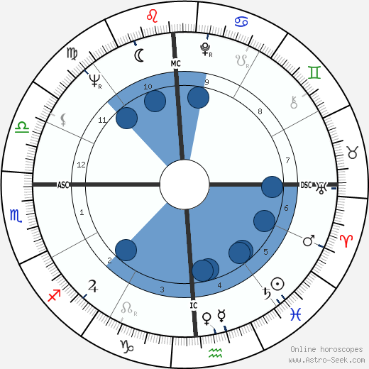 Dean Stockwell horoscope, astrology, sign, zodiac, date of birth, instagram