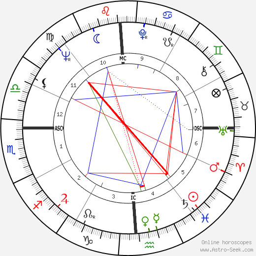 Dean Stockwell astro natal birth chart, Dean Stockwell horoscope, astrology
